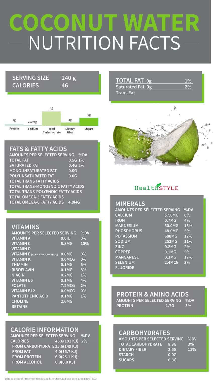 Benefits of Coconut Water Nutrient Vaule