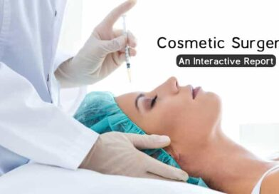 cosmetic surgeries worldwide