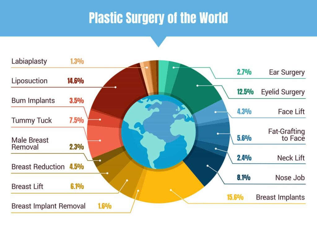 plastic surgery of the world